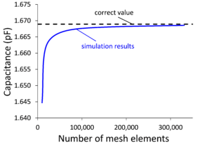 As the mesh elements increase in number simulation results converge to the correct value