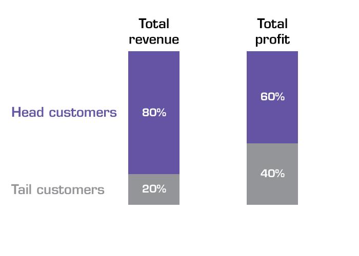 Tail customer profit vs revenue