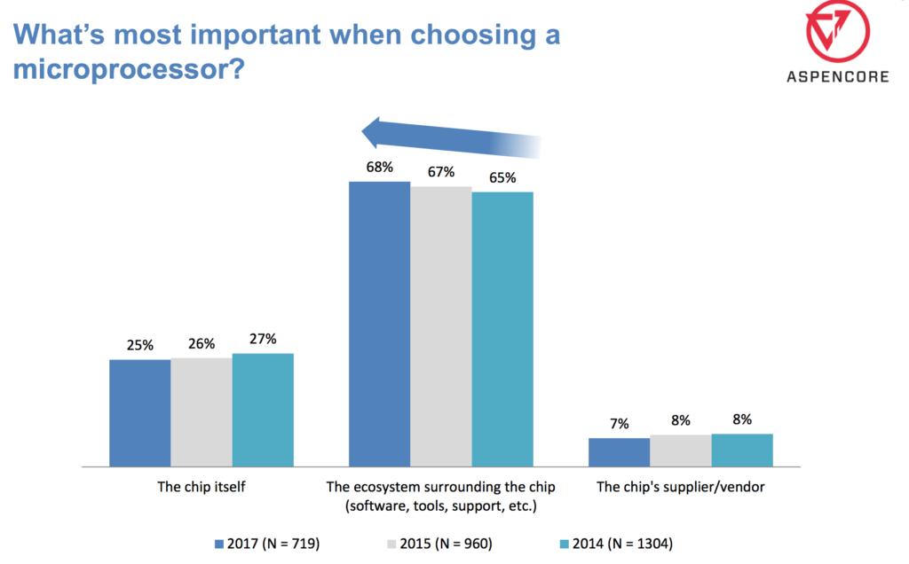 customer ecosystem importance