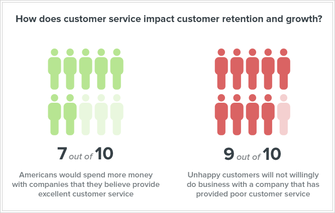 customer service impact