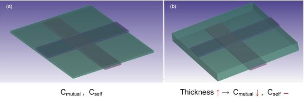 capacitive touch sensor dielectrics