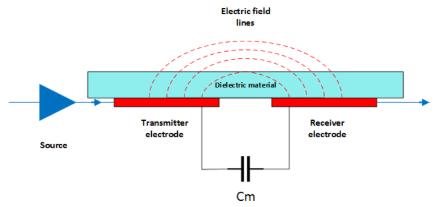 mutual capacitance no pointer