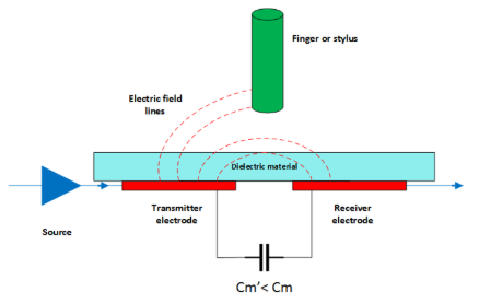 mutual capacitance with pointer