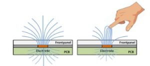 self capacitive sensors principle