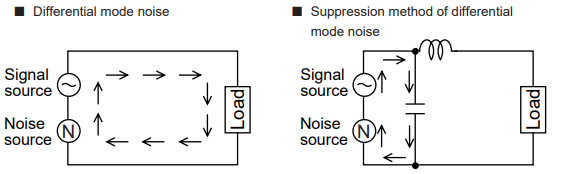 Differential and Common noise