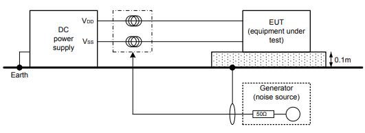 Standard IEC61000 4 6 test setup