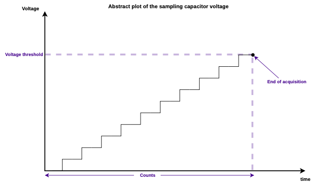 Sampling capacitor voltage